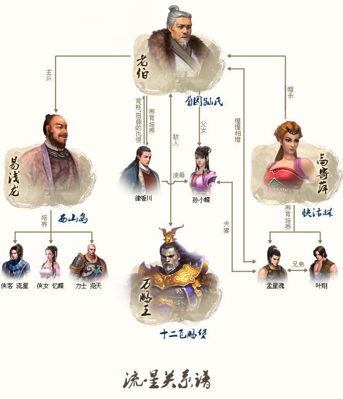 新流星蝴蝶剑ol官网_